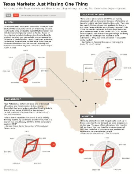 Texas Housing Survey: The Affordability Squeeze