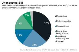 Bankrate Survey Data, published by the Wall Street Journal.