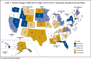 GDP growth moves to the U.S. coastal states.