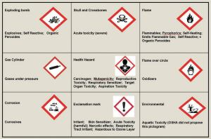 The new labeling requirement establishes a standard format for all chemical labels that includes the use of pictograms.