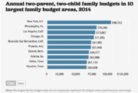 These are America's Most- and Least-Affordable Areas to Raise a Family