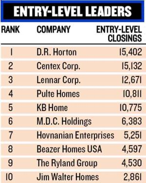 FRONTRUNNERS: Nine of the BUILDER 100's top 10 companies have developed specialties in building entry-level product, but D.R. Horton edged Centex as the most prolific last year.