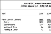 Continued Growth Forecast for Fiber Cement Products in U.S.