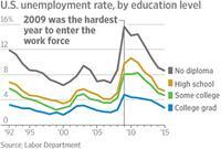 Summa Cum Lucky: 2015 Grads Will Hit the Job Market Jackpot