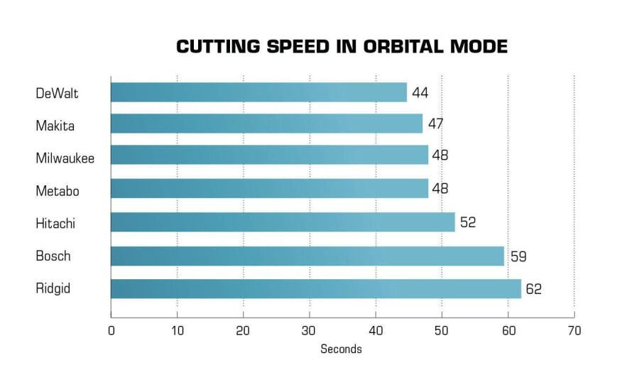 Orbital cutting speed was tested by making 8-foot rips in ¾-inch plywood at the maximum orbital setting. The times were so close (within 2 or 3 seconds) after the first two rips that only two rips were made per saw.