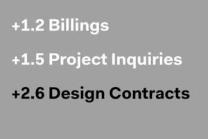 Architecture Billings Rebound in February