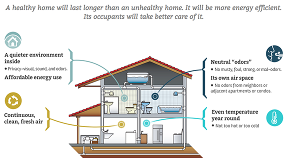 Website screenshot showing benefits of a Hayward Healthy Home