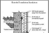 Q&A: How to Retrofit Foundation Insulation