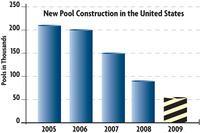 PoolCorp Reveals Industry Statistics