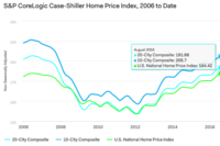 Home Prices Continue Gains in August