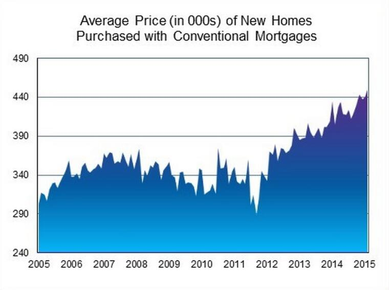 As New Home Loan Rates, Fees Drop, Prices Go Up