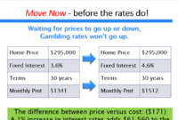 Leverage Rising Interest Rates