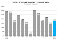 BLS: 178,000 Jobs Added in November; 19,000 in Construction