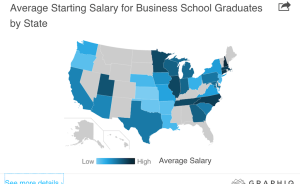A heat-map of post-MBA salary levels.