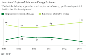 Views on alternative energy, per Gallup.