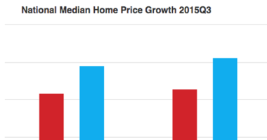 The Most (And Least) Affordable Existing Home Markets at the End of 2015