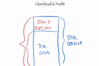 Do the Math - Overhead & Profit