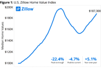 Zillow: Home values up 5.1% in 12 Months