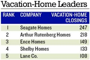 SUNNY DAYS: Closings declined for the three returning Next 100 builders on this list, Seagate Homes, Ence Homes, and Lane Co., but Seagate and Lane were able to gain revenue in a tough market.  Not surprisingly, three of these vacation specialists hail from Florida.