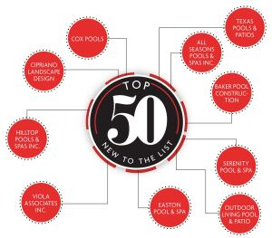 Pool & Spa News welcomes 10 new firms to the Top 50 Builder list.