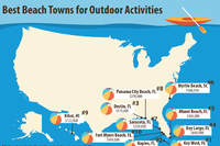 Where Life's Just a Beach: Top 10 Waterfront Housing Markets
