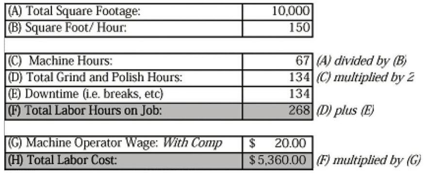 For simplicity's sake, costs in the below table are based on a 10,000-square-foot slab and rather cheap labor.