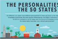Know Your Neighbor: The Personality Types of Different U.S. States