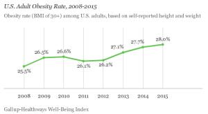 Obesity rates climb to epidemic levels