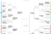 Arch Rivals: The Final Four Shine in 'Arch Madness' Contest