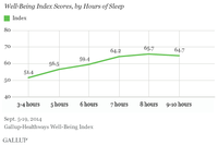 Shut-Eye and Well-Being Go Hand in Hand
