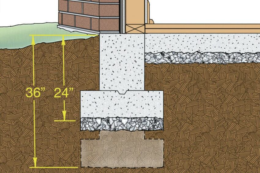 Reworking a Flubbed Foundation