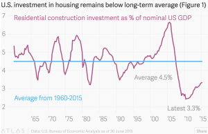 Residential construction investment as a share of GDP, US BEA