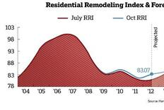 Hanley Wood Q3 2012 RRI: Remodeling & Replacement Projects Continue to See Gains