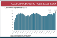California Pending Home Sales Rise in September
