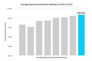 Construction Backlog Increases Slightly in the First Quarter, As Markets Continue to Stabilize