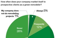 Survey data on green remodeling