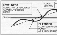 ACI Tolerances for Concrete Construction
