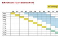 Planning for Cost Increases