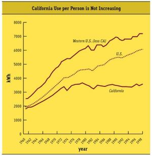 As a result of these aggressive demand-side management programs and initiatives in California, energy use per person has not increased since the 1973-1974 Oil Embargo.