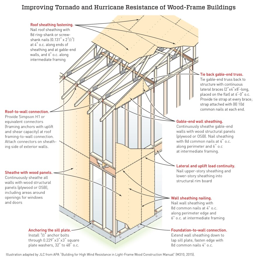 After inspecting hundreds of damaged or destroyed homes in multiple storm events in many different locations in the United States, APA engineers have concluded that a systematic upgrade of the component and assembly connections, designed to create a functioning load path for wind resistance throughout the structure, could save many homes at a reasonable cost.
