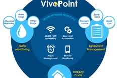 VivoAquatics Launches VivoPoint, Its First Aquatic Management System