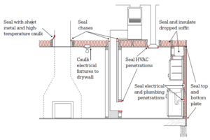 Attic Air Sealing: Some Pointers From the DOE