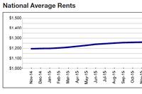 Rents Flat in February