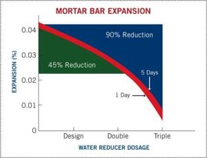The Rubin-Bar Test demonstrates the effects of increasing admixture dosage on the magnitude of decreasing expansions.