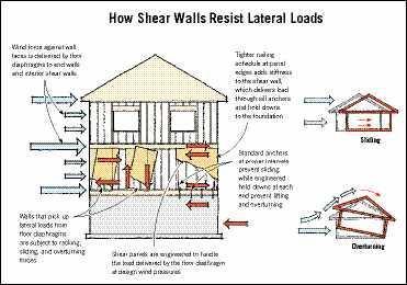 Soundings Jlc Online Tile Hvac Insulation Walls