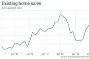 Existing Home Sales to Bounce?