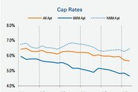 Cap Rates Hold Steady Year Over Year for Q2 2016