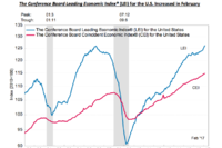 Leading Economic Index at 10-Year High