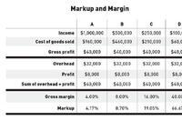 Markup and Margin