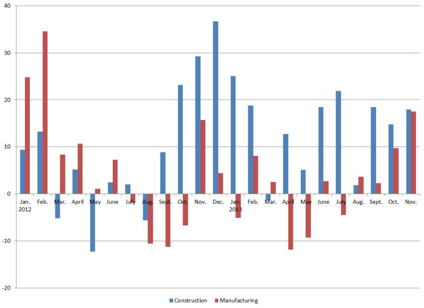 Construction and manufacturing job growth since Jan. 2012. Numbers are in thousands.